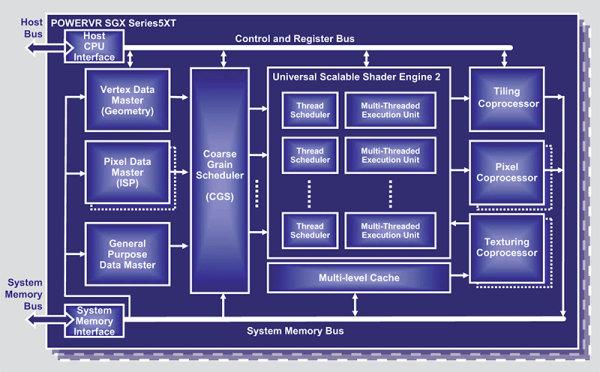POWERVR SGXSeries5XT diagram dh fx57 - Ak�ll� telefonlarda �ok �ekirdekli GPU'lar ile konsol kalitesinde 3D performans