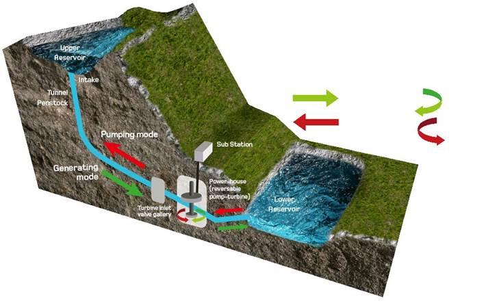 İskoçya'daki pompaj depolamalı hidroelektrik santral 400 bin konuta enerji sağlayacak