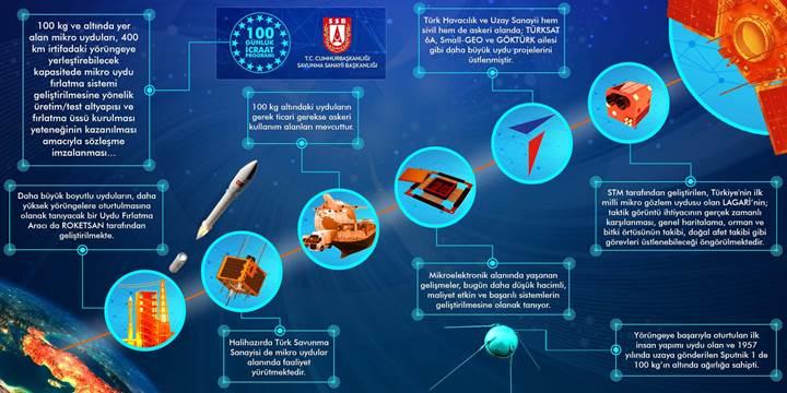 Türkiye'den uzayda dev adım: Yeni 'roket sistemi' için hazırlıklar başladı