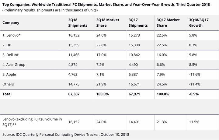 Mac satışları üçüncü çeyrekte düştü