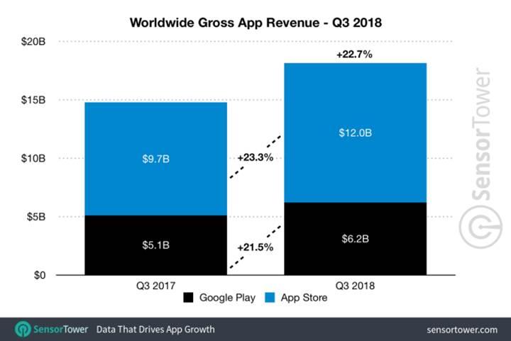 App Store gelir anlamında Google Play'i ikiye katlıyor
