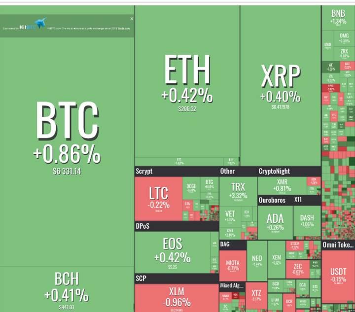 Kripto para piyasası dengede
