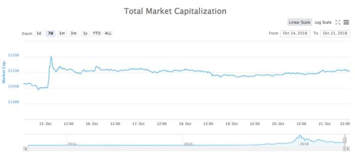 Kripto para piyasaları toparlanıyor, Bitcoin 6,500 doların üzerinde