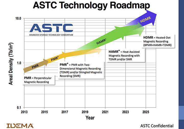 2025 yılında 100TB kapasiteli hard diskler olacak