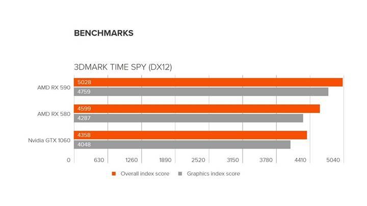 RX 590, RX 580'in yerini almaya geliyor