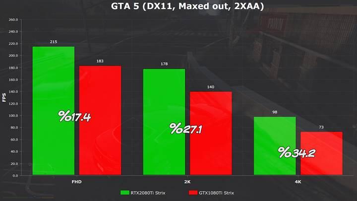 RTX2080Ti ve GTX1080Ti'ı karşılaştırdık!