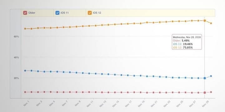 iOS 12 benimsenme oranı yüzde 75 oldu