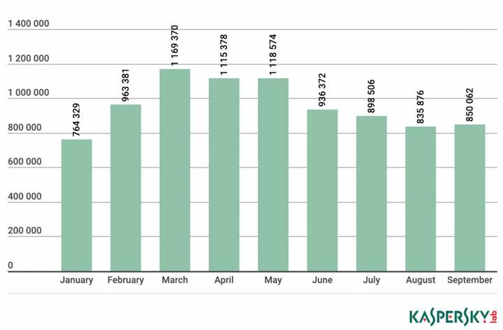 Türkiye'de gizli madencilik yazılımları 4 kat arttı