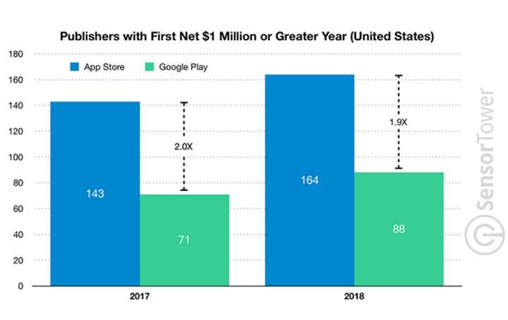 ABD'de bu yıl 252 mobil uygulama geliştiricisi dolar milyoneri oldu