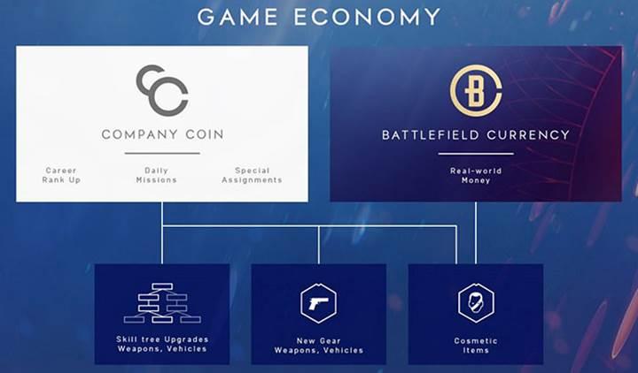 EA, Battlefield V oyununda gerçek para ile kozmetik ürün satışı yapacak