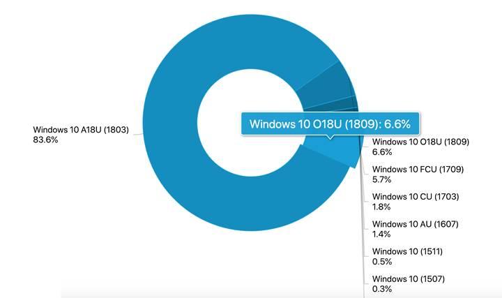 Windows 10 Ekim güncellemesine geçenlerin oranı yüzde 6.6