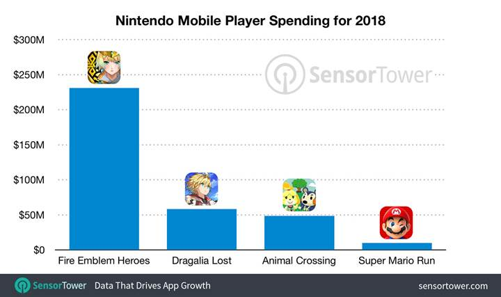 Nintendo, 2018'de mobil oyunlardan 350 milyon dolar kazandı