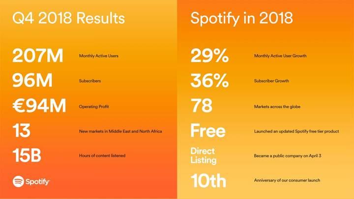 Spotify ilk kez kâr etti, abone sayısı 100 milyona dayandı