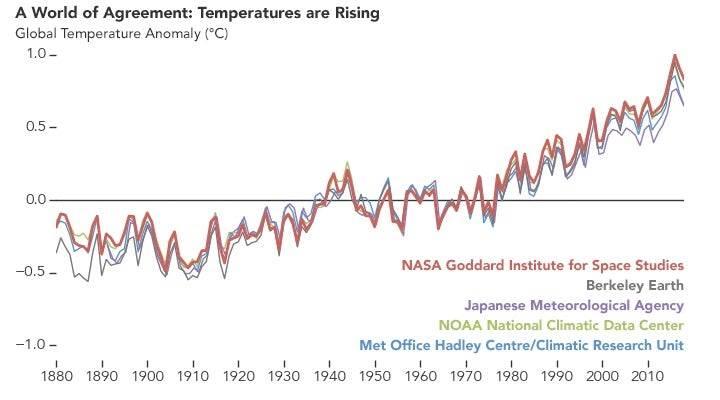 Farklı kaynaklardan gelen iklim raporları, küresel sıcaklığın artış eğiliminde olduğunu ortaya koydu