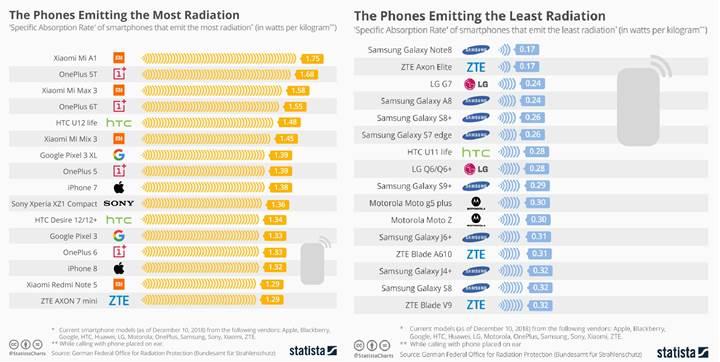 Telefonların radyasyon oranları açıklandı, Samsung en iyisi