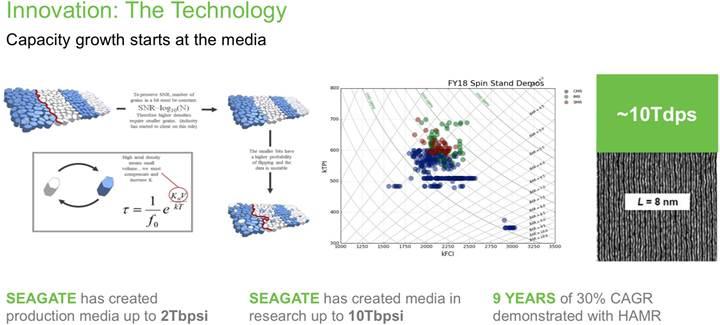 Seagate HAMR ve Dual-Actuator MACH.2 teknolojilerini duyurdu: 48 TB'a varan kapasite yolda