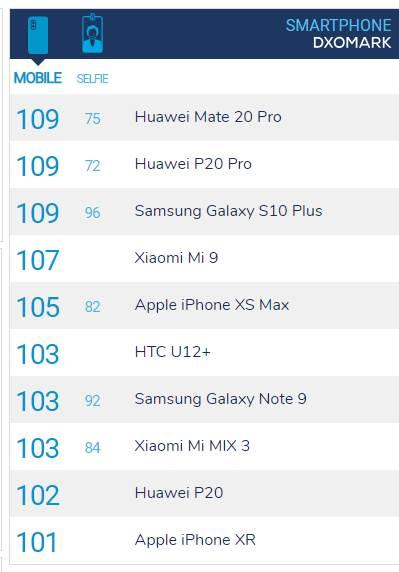 Samsung Galaxy S10+'ın DxOmark puanı belli oldu! Mate 20 Pro'yu geçti mi?