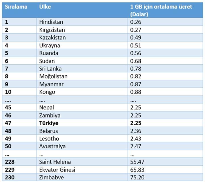 Türkiye dahil 230 ülkenin 1 GB mobil internet için ne kadar ödediği açıklandı!