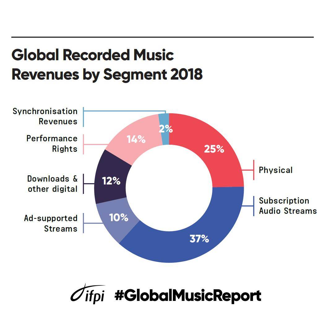 Müzik sektörü gelirlerinin yarısı çevrim içi müzik sistemlerine gitti