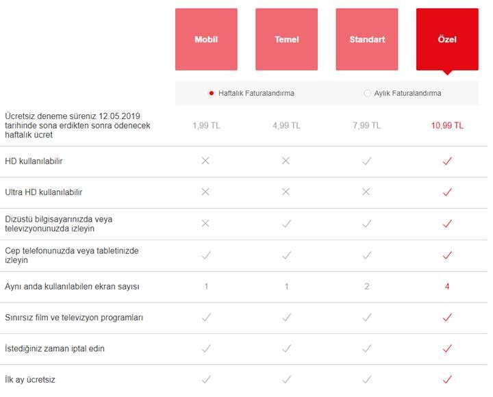 Netflix, 2 TL'lik haftalık paketi Türkiye'de test etmeye başladı