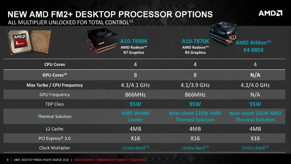 AMD, en hızlı APU'sunu satışa sunuyor