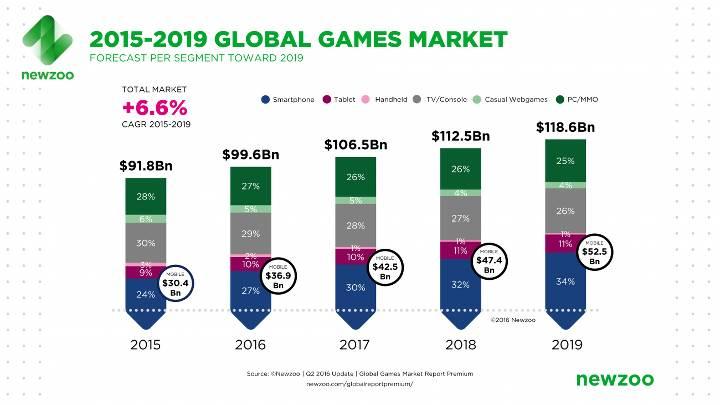 Global oyun pazarı raporu yayımlandı