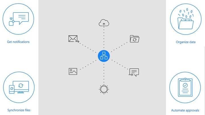 Microsoft'tan IFTTT'ye rakip
