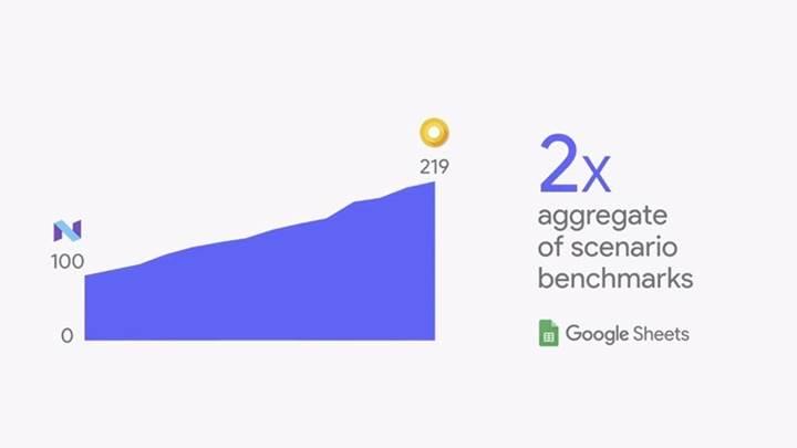 Android O ile ilgili son yenilikler