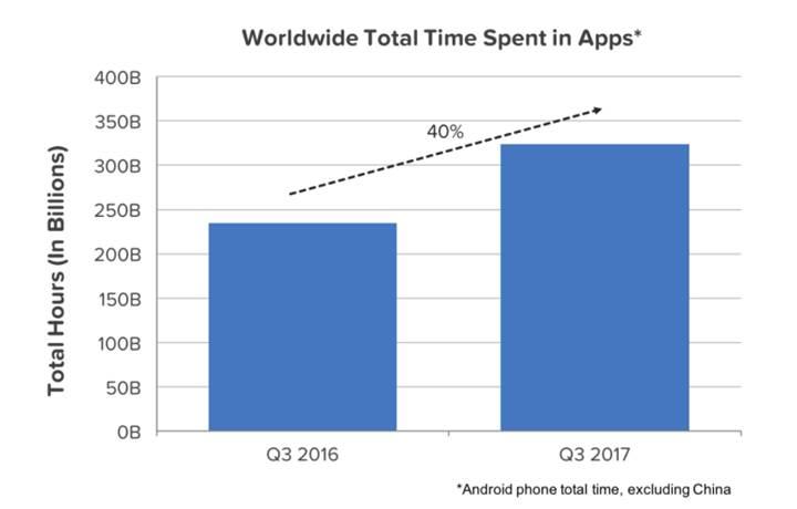 Uygulama gelirleri rekor düzeye ulaştı