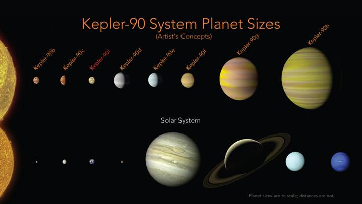 NASA ve Google açıkladı: İşte tam 8 gezegenli Güneş Sistemi