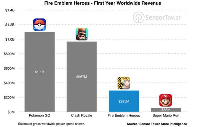Fire Emblem Heroes ilk yılında en çok kazandıran Nintendo oyunu oldu