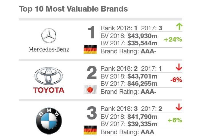Mercedes Benz Toyotayı Geçerek Dünyanın En Değerli Otomobil