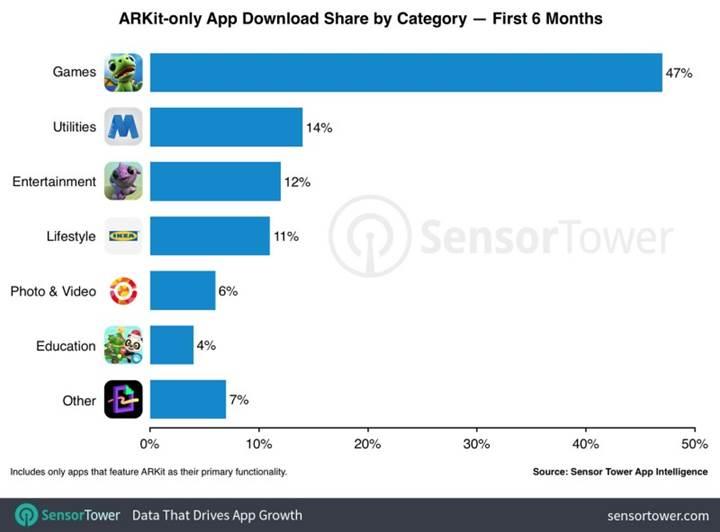 ARKit tabanlı uygulamalar 6 ayda 13 milyondan fazla indirildi