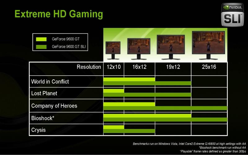 GeForce 9600GT resmi olarak duyuruldu - ATi fiyat indirimiyle yanıt verdi