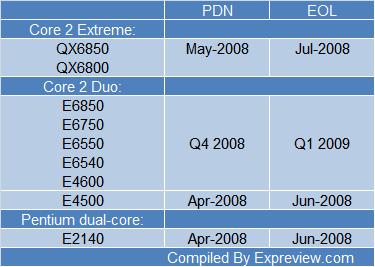 Intel çift ve dört çekirdekli bazı işlemcilerin üretimini sonlandırıyor