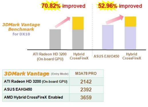 DisplayPort, HDMI, DVI ve VGA tek bir anakartta; Asus'dan 780G çipsetli M3A78