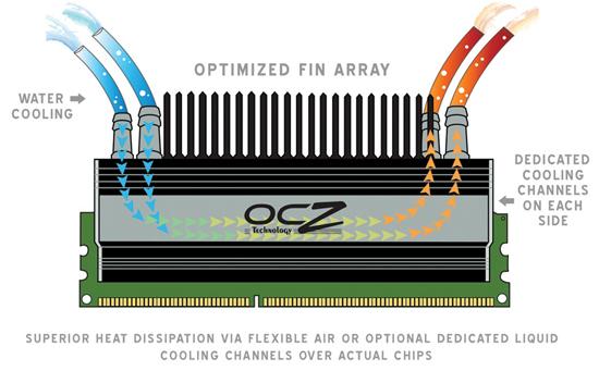 OCZ Flex II soğutmalı ve 4GB kapasiteli en hızlı DDR2 kitini duyurdu
