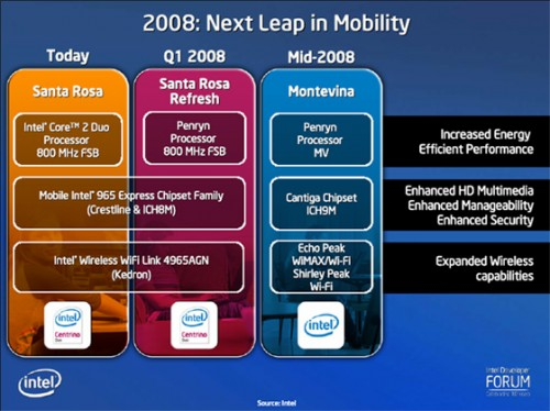 Intel'den Montevina platformu için 15 yeni mobil işlemci ve platform detayları