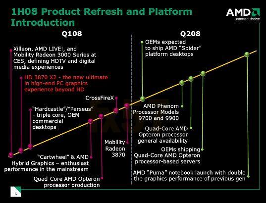 ATi Mobility Radeon HD 3870 Mart ayında geliyor