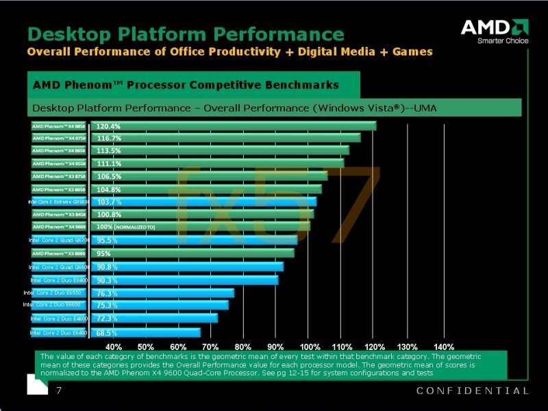 AMD'nin B3 revizyonlu Phenom işlemcileri için Intel karşılaştırmalı test sonuçları