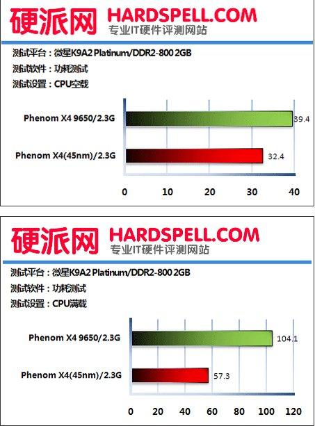 AMD'nin Deneb kod adlı 45nm Phenom işlemcileri için yeni test sonuçları yayınlandı