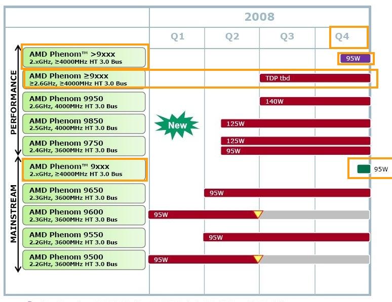 AMD 3.çeyrek için gizemli bir işlemci daha hazırlıyor