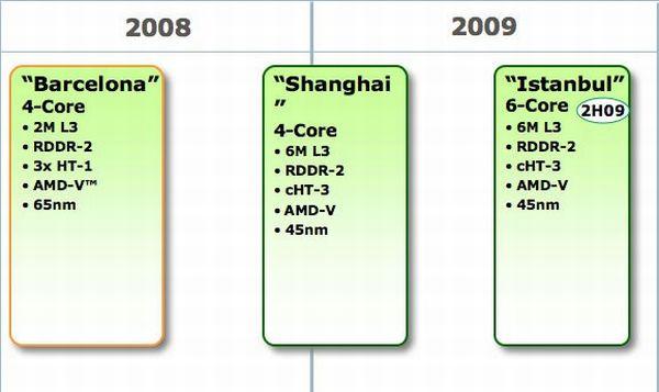 AMD'nin 6 çekirdekli Istanbul işlemcisi iş hattında