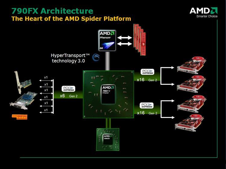 AMD, 790FX yonga setini SB750 köprüsü ile güncelliyor