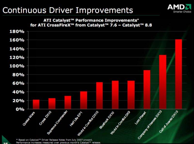 AMD-ATi: Yeni sürücüler ile performans çıtamızı arttırmayı hedefliyoruz