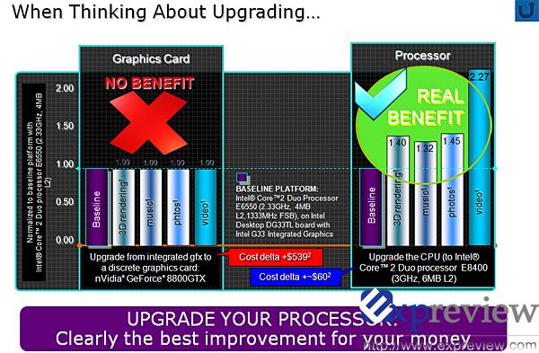 Intel'den Nvidia'ya beklenen yanıt; cpu güncellemesi paranız için en iyi tercih