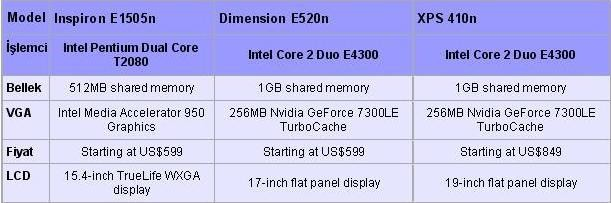 Dell'den Linux işletim sistemine sahip 3 yeni PC