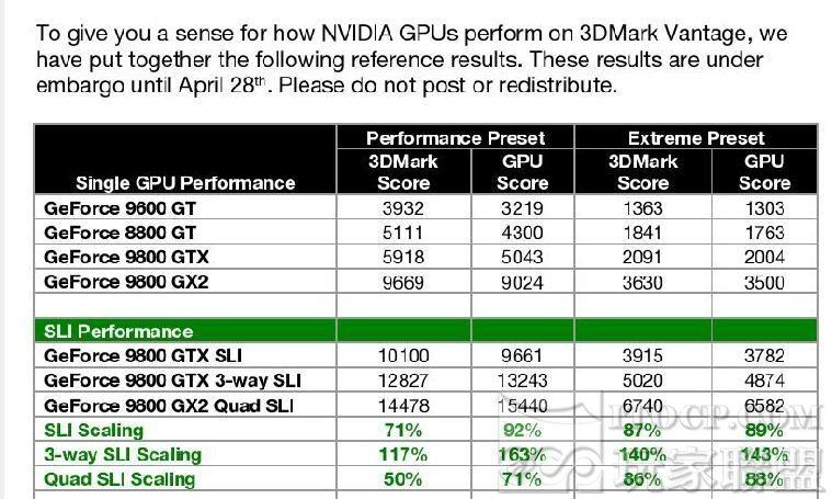 GeForce 9800 serisinin 3DMark Vantage sonuçları görünmeye başladı