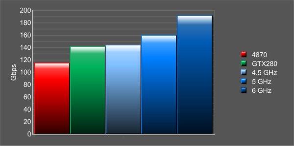 GDDR5 üretimi hız kazanıyor, Samsung'un hız hedefi 6GHz