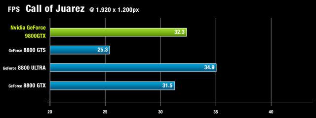 Ebay'de açılan GeForce 9800GTX ilanı ve ortaya çıkan detaylar